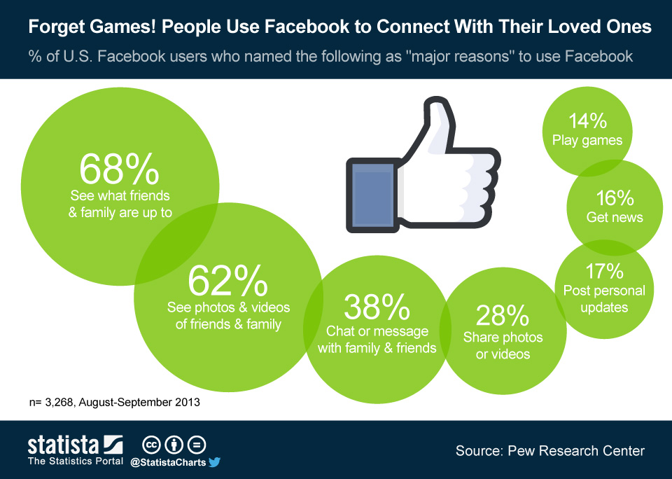 ChartOfTheDay_1572_Main_reasons_to_use_Facebook_n